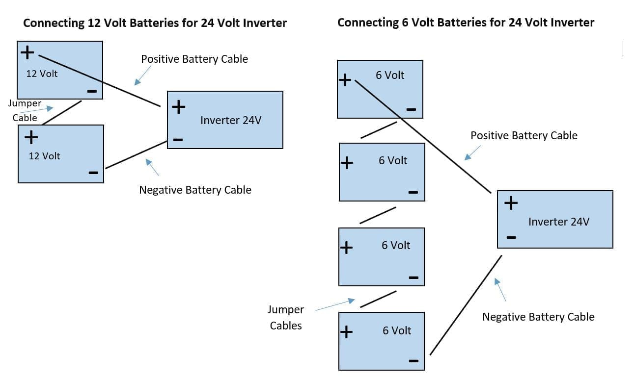 Faqs The Inverter Store Circuit 5000 Watt Power Schematic Grid Tie Micro Gel How Do I Connect My Batteries For A 24 Volt System